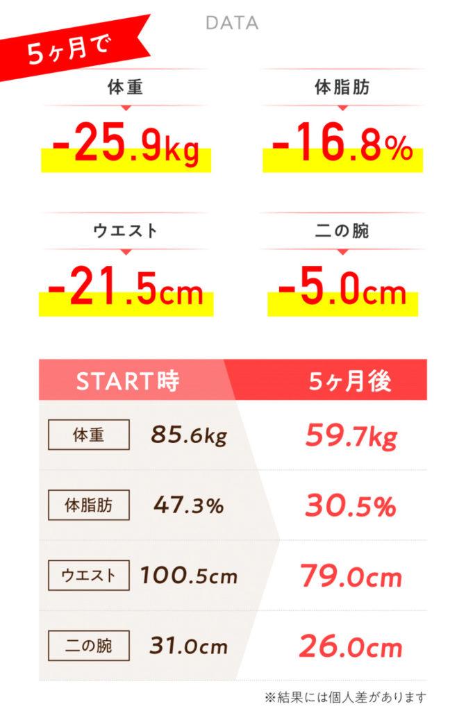 ダイエット体験談成功例データ